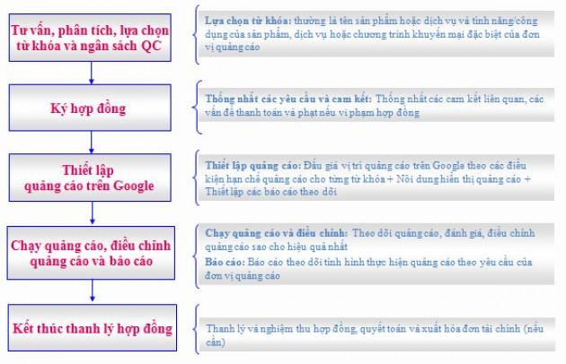 Dịch vụ quảng cáo tài trợ Google Adwords