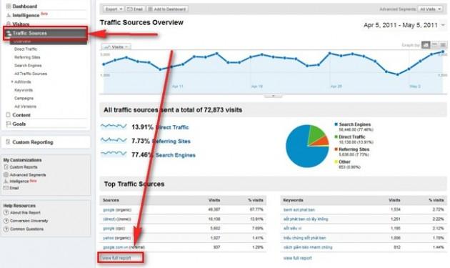 Hướng dẫn xem thống kê truy cập bằng Google Analytic